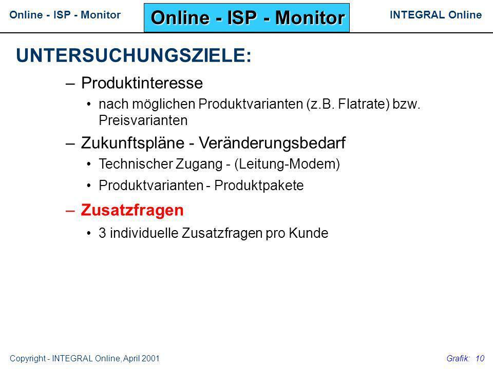 INTEGRAL OnlineOnline - ISP - Monitor Copyright - INTEGRAL Online, April 2001 Grafik: 10 –Produktinteresse nach möglichen Produktvarianten (z.B. Flatr
