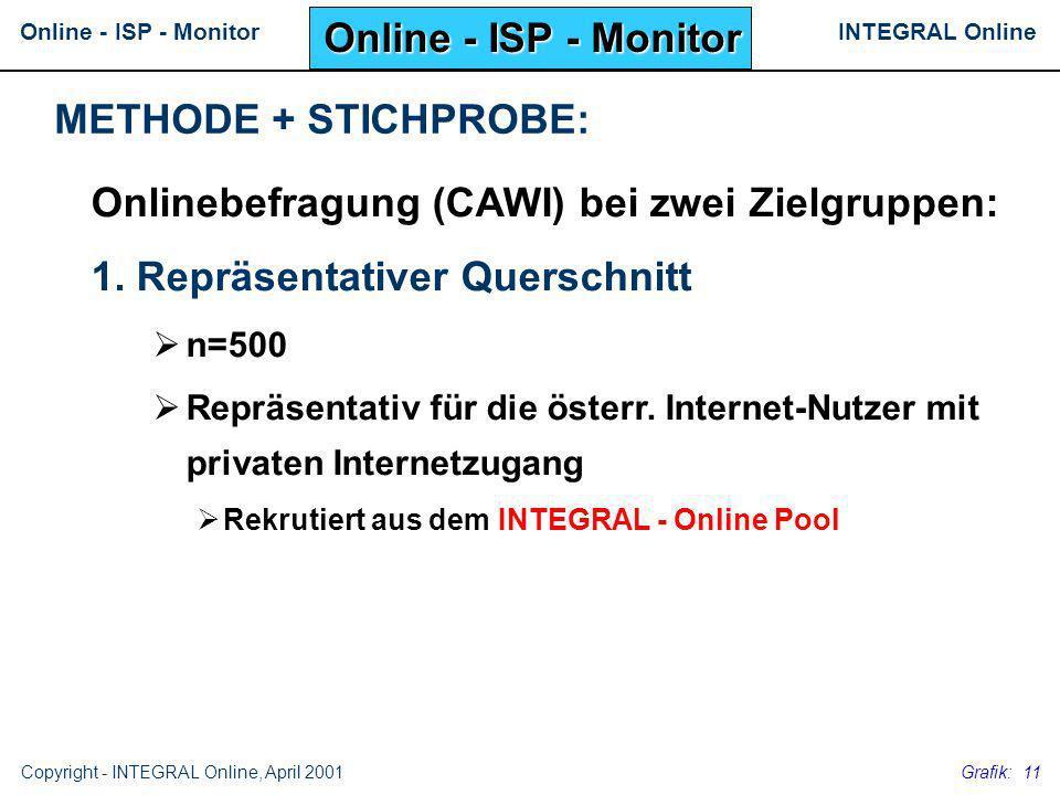 INTEGRAL OnlineOnline - ISP - Monitor Copyright - INTEGRAL Online, April 2001 Grafik: 11 Onlinebefragung (CAWI) bei zwei Zielgruppen: 1. Repräsentativ