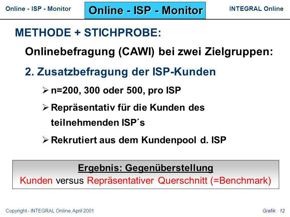 INTEGRAL OnlineOnline - ISP - Monitor Copyright - INTEGRAL Online, April 2001 Grafik: 12 Onlinebefragung (CAWI) bei zwei Zielgruppen: 2. Zusatzbefragu