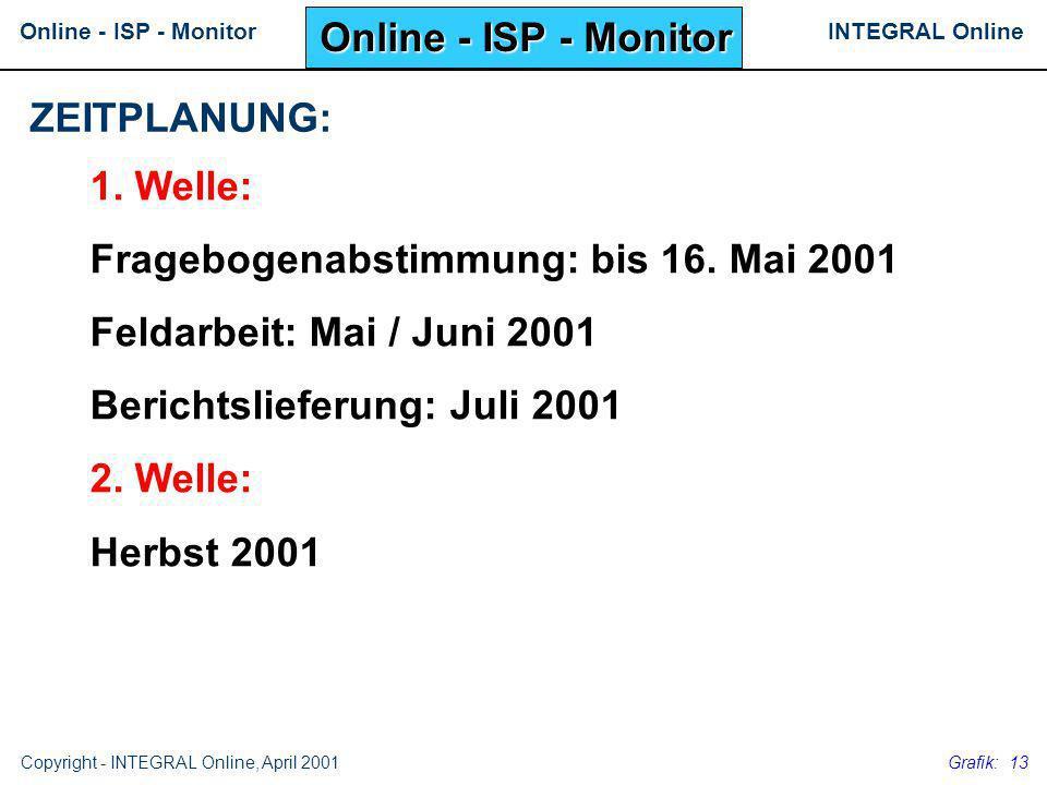 INTEGRAL OnlineOnline - ISP - Monitor Copyright - INTEGRAL Online, April 2001 Grafik: 13 1. Welle: Fragebogenabstimmung: bis 16. Mai 2001 Feldarbeit: