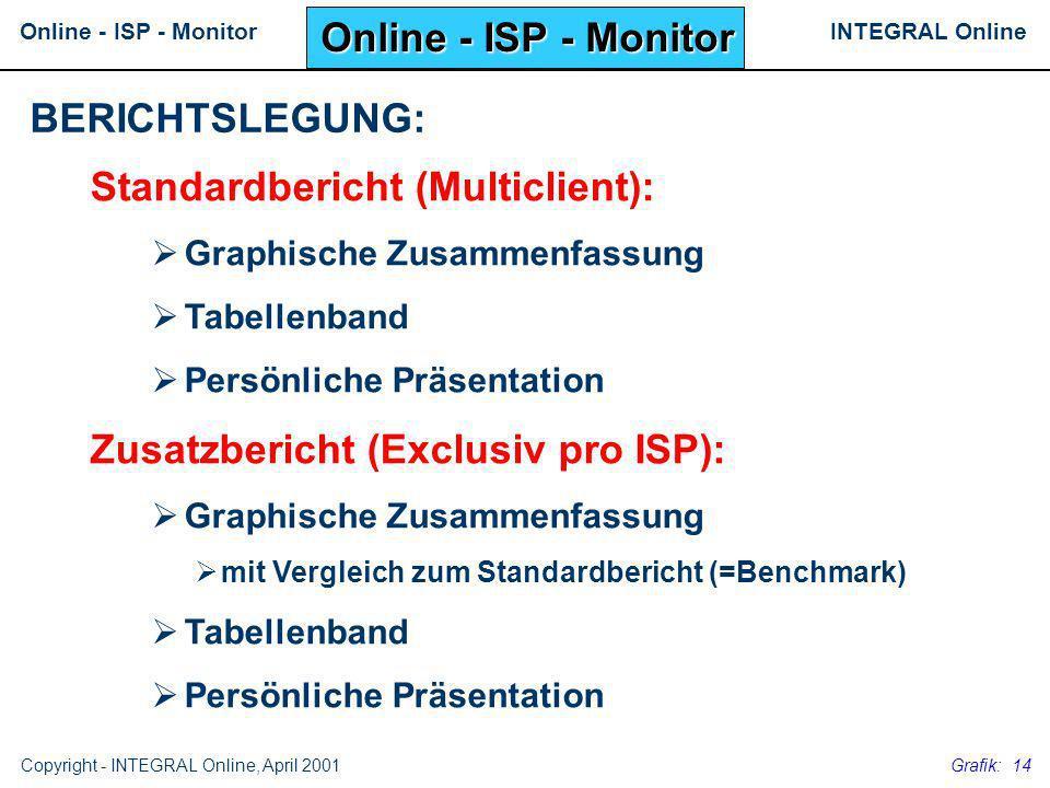 INTEGRAL OnlineOnline - ISP - Monitor Copyright - INTEGRAL Online, April 2001 Grafik: 14 Standardbericht (Multiclient): Graphische Zusammenfassung Tab