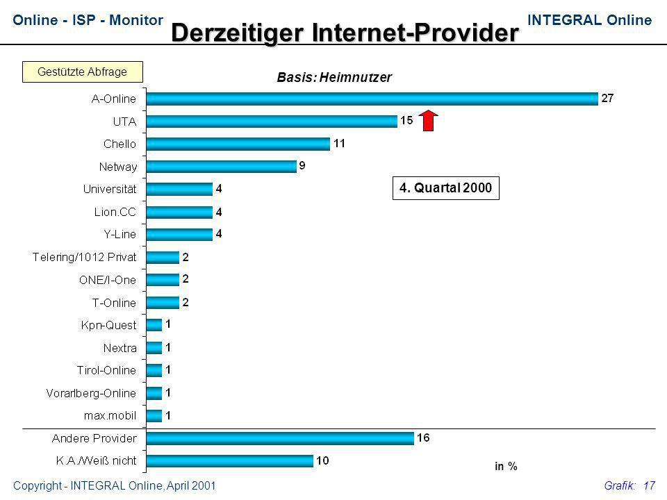 INTEGRAL OnlineOnline - ISP - Monitor Copyright - INTEGRAL Online, April 2001 Grafik: 17 Derzeitiger Internet-Provider 4. Quartal 2000 Basis: Heimnutz