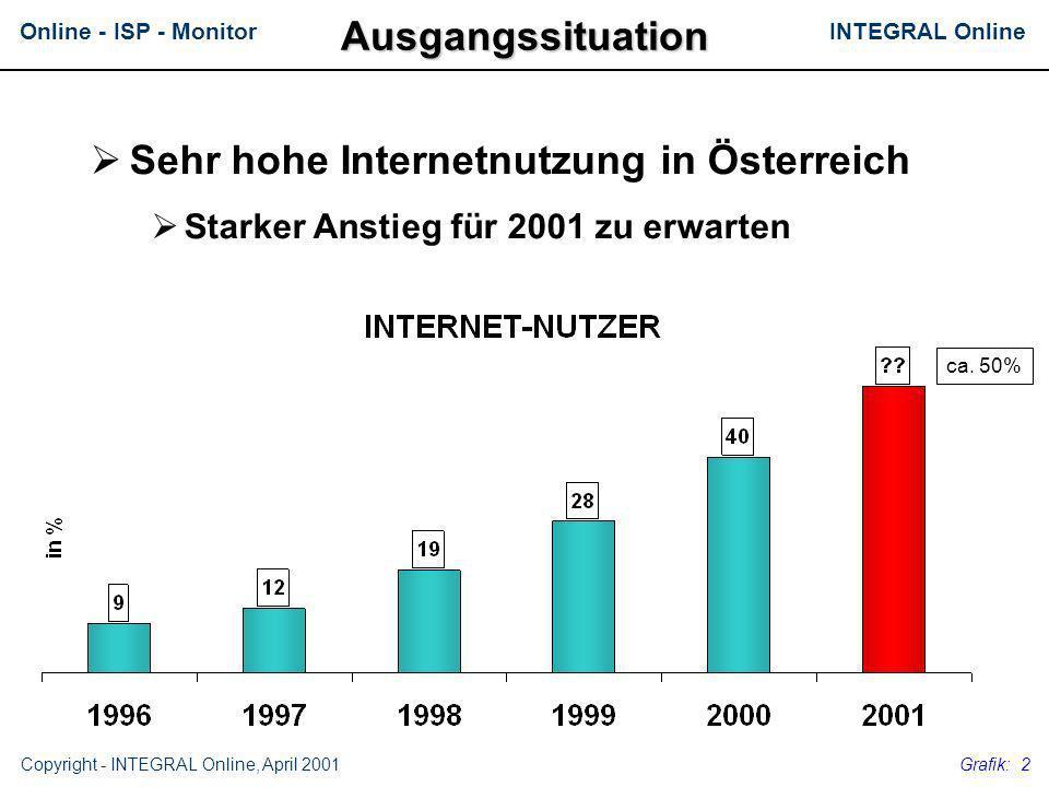 Online - ISP - Monitor Copyright - INTEGRAL Online, April 2001 Grafik: 2 Sehr hohe Internetnutzung in Österreich Starker Anstieg für 2001 zu erwartenA