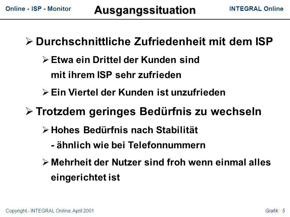 INTEGRAL OnlineOnline - ISP - Monitor Copyright - INTEGRAL Online, April 2001 Grafik: 16 Kontakt Manfred Tautscher, INTEGRAL Phone: (01)-799-19-94, Email: Manfred@integral.co.at Gunter Fischer, INTEGRAL Online Phone: (0662)-87-47-49, Email: Gunter@integral.co.at Diese Präsentation ist auch im Internet erhältlich unter http://www.integral.co.at