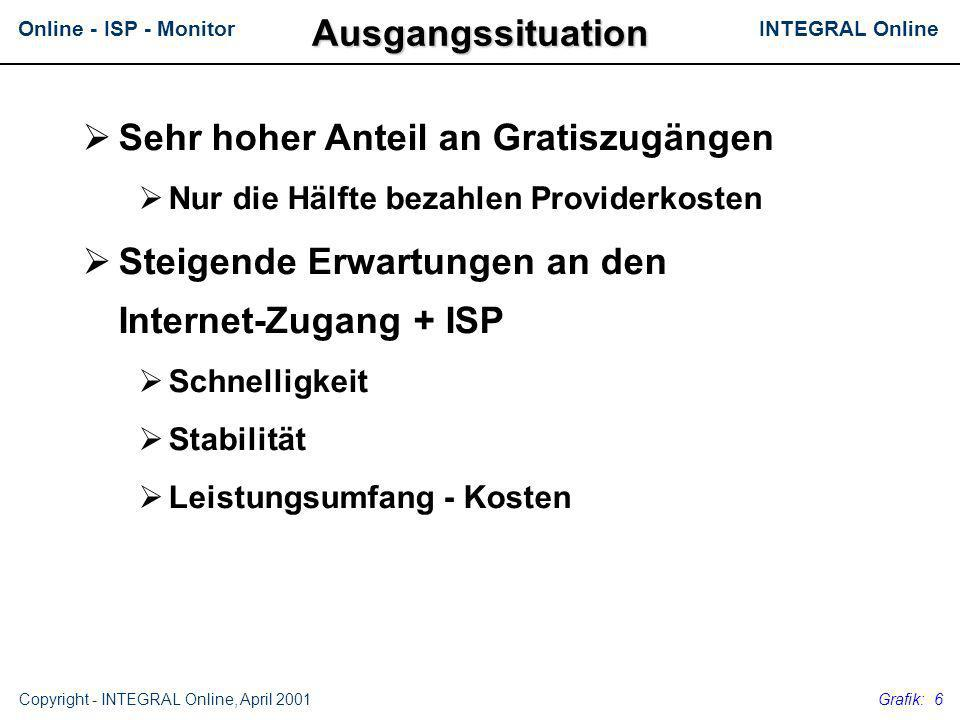 INTEGRAL OnlineOnline - ISP - Monitor Copyright - INTEGRAL Online, April 2001 Grafik: 17 Derzeitiger Internet-Provider 4.