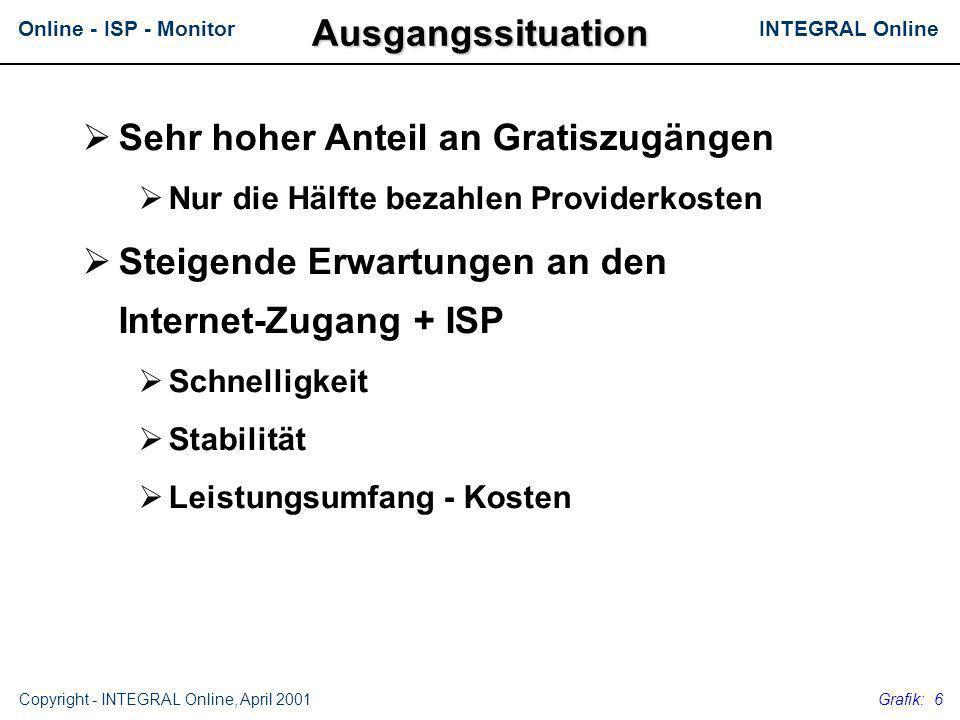 INTEGRAL OnlineOnline - ISP - Monitor Copyright - INTEGRAL Online, April 2001 Grafik: 6 Sehr hoher Anteil an Gratiszugängen Nur die Hälfte bezahlen Pr