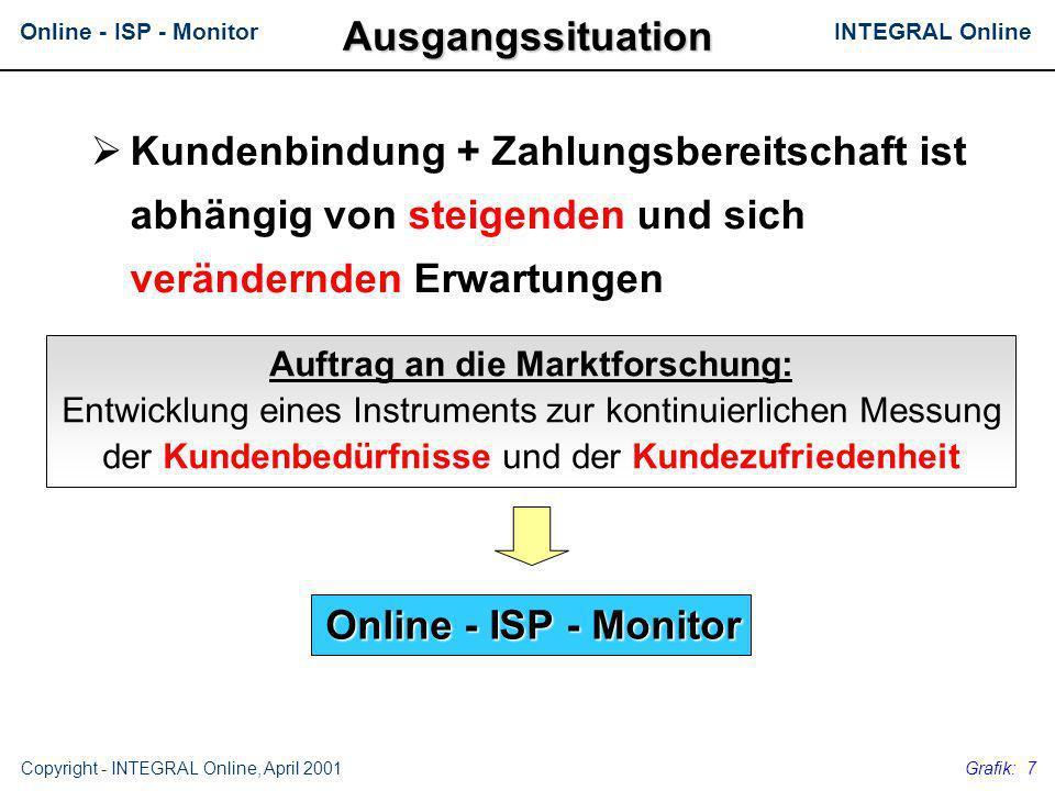 INTEGRAL OnlineOnline - ISP - Monitor Copyright - INTEGRAL Online, April 2001 Grafik: 7 Kundenbindung + Zahlungsbereitschaft ist abhängig von steigend