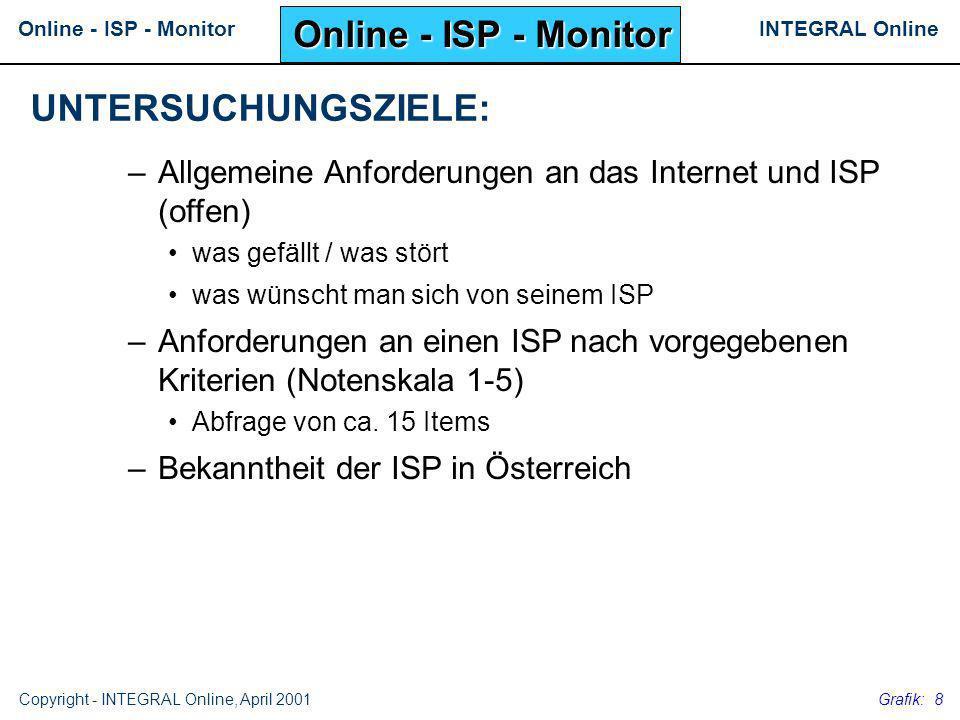INTEGRAL OnlineOnline - ISP - Monitor Copyright - INTEGRAL Online, April 2001 Grafik: 8 –Allgemeine Anforderungen an das Internet und ISP (offen) was