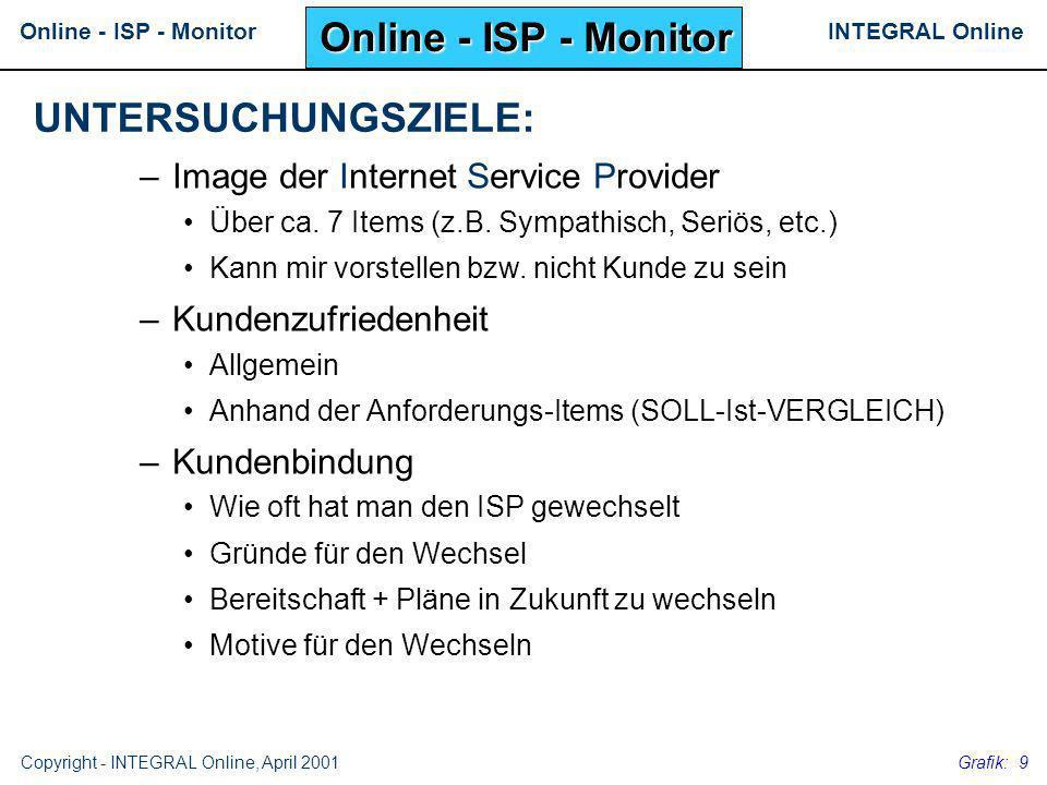 INTEGRAL OnlineOnline - ISP - Monitor Copyright - INTEGRAL Online, April 2001 Grafik: 9 –Image der Internet Service Provider Über ca. 7 Items (z.B. Sy
