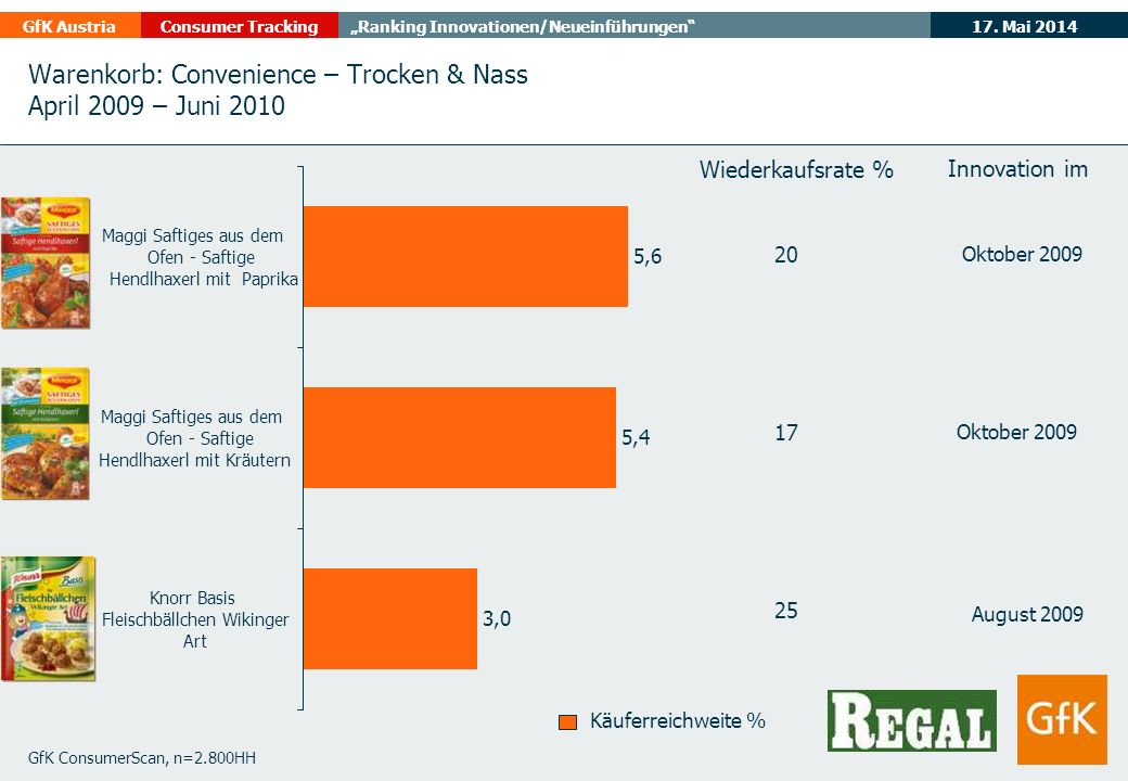 17. Mai 2014GfK AustriaConsumer TrackingRanking Innovationen/Neueinführungen Warenkorb: Convenience – Trocken & Nass April 2009 – Juni 2010 GfK Consum