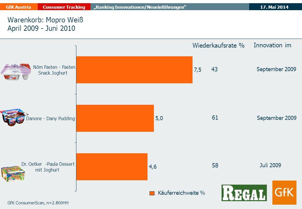 17. Mai 2014GfK AustriaConsumer TrackingRanking Innovationen/Neueinführungen Warenkorb: Mopro Weiß April 2009 - Juni 2010 GfK ConsumerScan, n=2.800HH