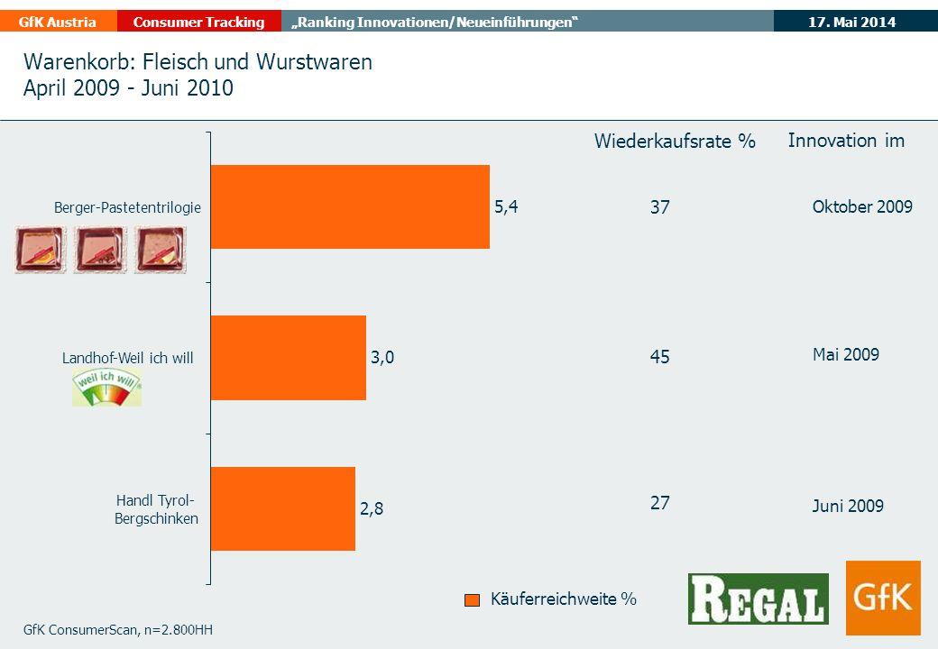 17. Mai 2014GfK AustriaConsumer TrackingRanking Innovationen/Neueinführungen Warenkorb: Fleisch und Wurstwaren April 2009 - Juni 2010 GfK ConsumerScan