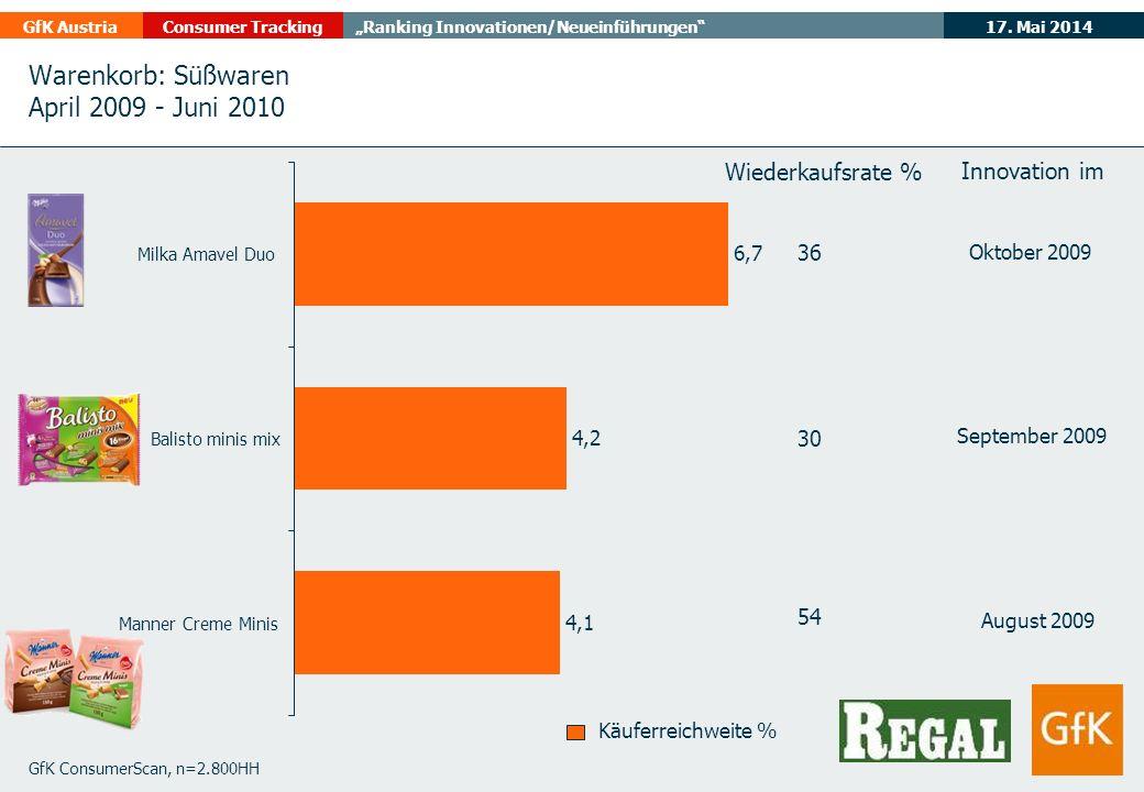 17. Mai 2014GfK AustriaConsumer TrackingRanking Innovationen/Neueinführungen Warenkorb: Süßwaren April 2009 - Juni 2010 GfK ConsumerScan, n=2.800HH Kä
