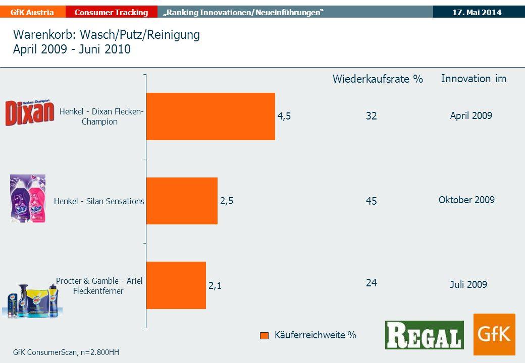 17. Mai 2014GfK AustriaConsumer TrackingRanking Innovationen/Neueinführungen Warenkorb: Wasch/Putz/Reinigung April 2009 - Juni 2010 GfK ConsumerScan,