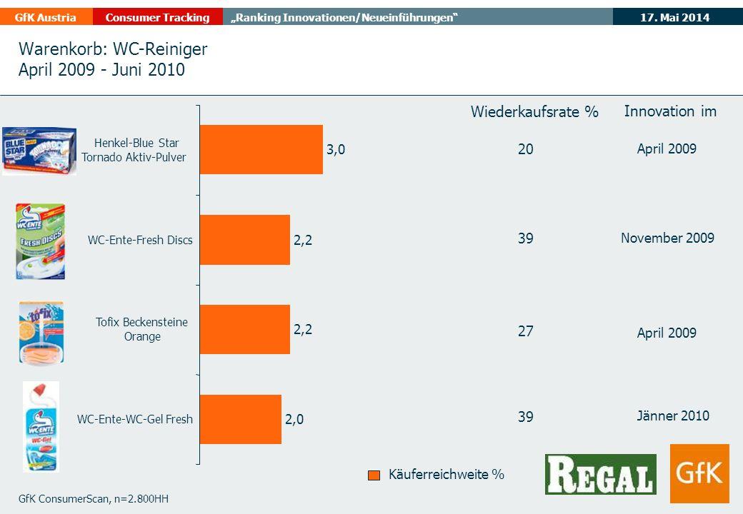 17. Mai 2014GfK AustriaConsumer TrackingRanking Innovationen/Neueinführungen Warenkorb: WC-Reiniger April 2009 - Juni 2010 GfK ConsumerScan, n=2.800HH
