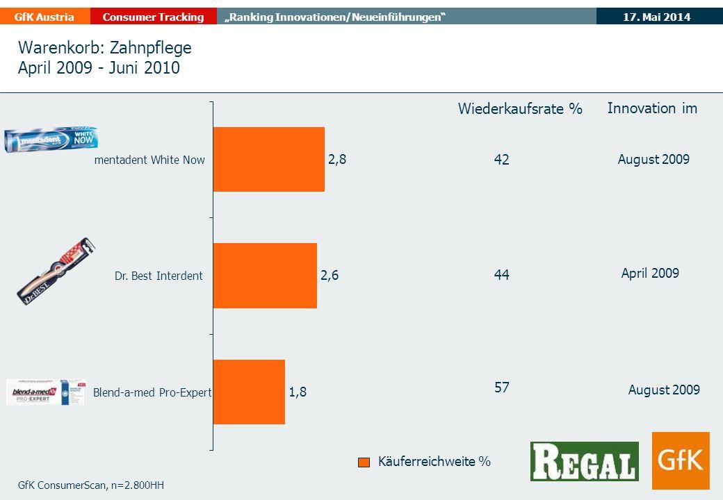 17. Mai 2014GfK AustriaConsumer TrackingRanking Innovationen/Neueinführungen Warenkorb: Zahnpflege April 2009 - Juni 2010 GfK ConsumerScan, n=2.800HH