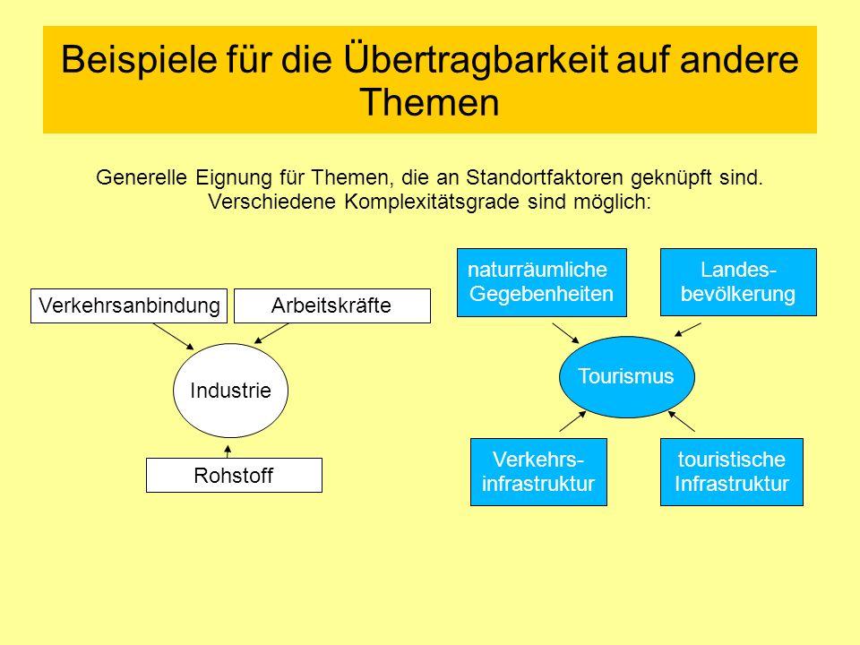 Beispiele für die Übertragbarkeit auf andere Themen Generelle Eignung für Themen, die an Standortfaktoren geknüpft sind. Verschiedene Komplexitätsgrad