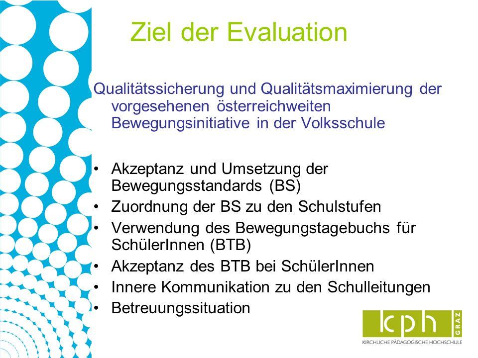 Ziel der Evaluation Qualitätssicherung und Qualitätsmaximierung der vorgesehenen österreichweiten Bewegungsinitiative in der Volksschule Akzeptanz und Umsetzung der Bewegungsstandards (BS) Zuordnung der BS zu den Schulstufen Verwendung des Bewegungstagebuchs für SchülerInnen (BTB) Akzeptanz des BTB bei SchülerInnen Innere Kommunikation zu den Schulleitungen Betreuungssituation
