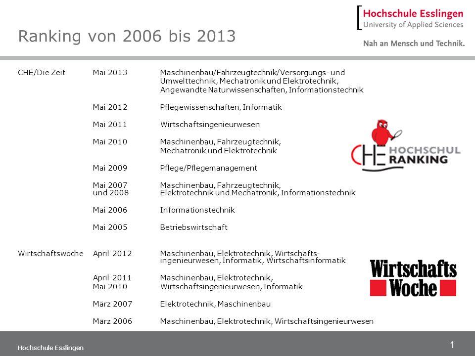 1 Hochschule Esslingen Ranking von 2006 bis 2013 CHE/Die ZeitMai 2013Maschinenbau/Fahrzeugtechnik/Versorgungs- und Umwelttechnik, Mechatronik und Elek