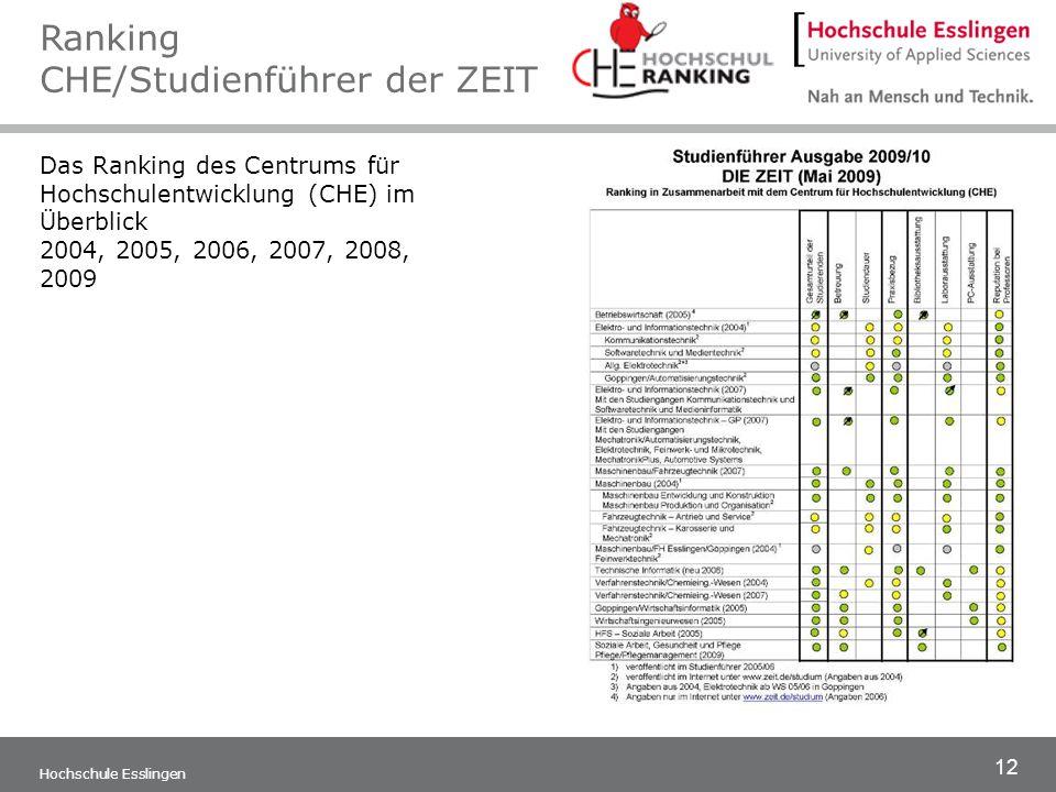 12 Hochschule Esslingen Das Ranking des Centrums für Hochschulentwicklung (CHE) im Überblick 2004, 2005, 2006, 2007, 2008, 2009 Ranking CHE/Studienfüh