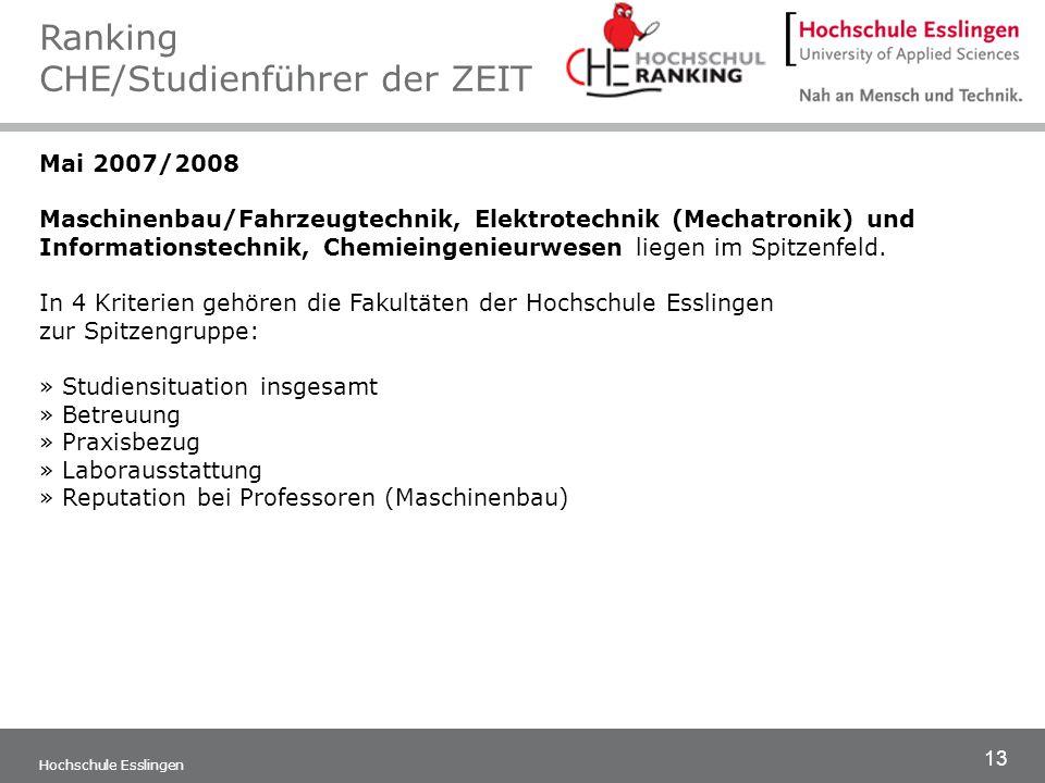 13 Hochschule Esslingen Mai 2007/2008 Maschinenbau/Fahrzeugtechnik, Elektrotechnik (Mechatronik) und Informationstechnik, Chemieingenieurwesen liegen
