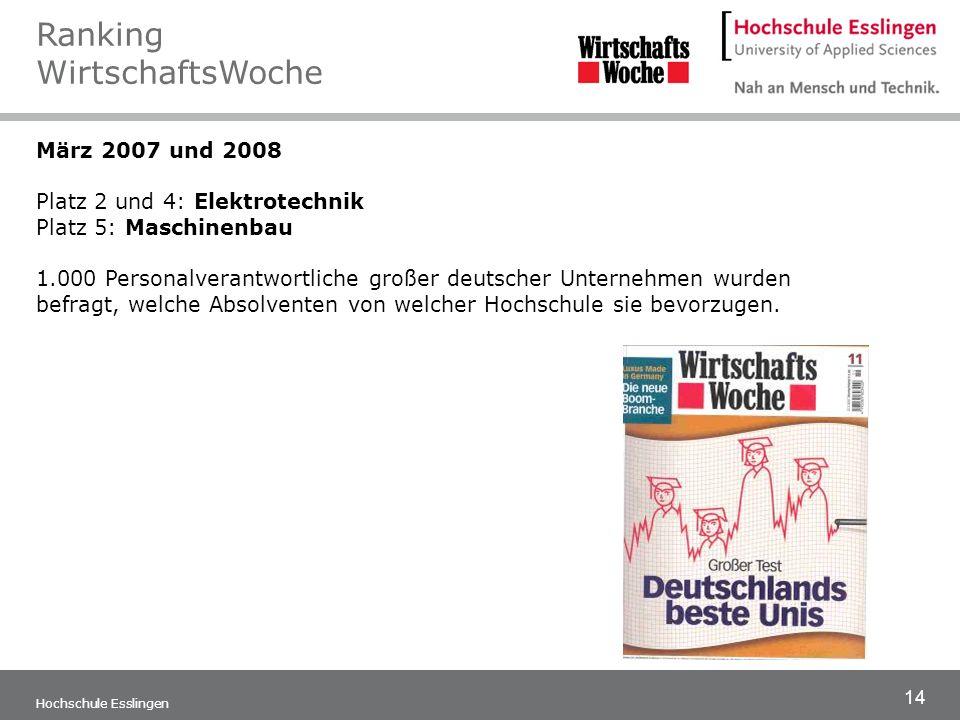 14 Hochschule Esslingen März 2007 und 2008 Platz 2 und 4: Elektrotechnik Platz 5: Maschinenbau 1.000 Personalverantwortliche großer deutscher Unterneh