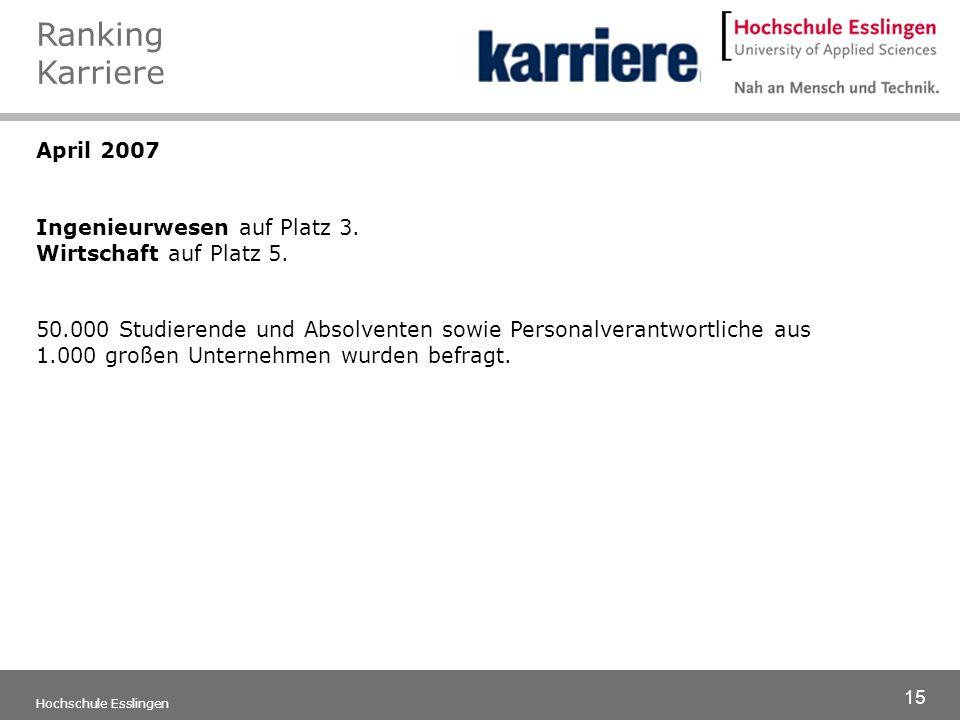 15 Hochschule Esslingen April 2007 Ingenieurwesen auf Platz 3. Wirtschaft auf Platz 5. 50.000 Studierende und Absolventen sowie Personalverantwortlich