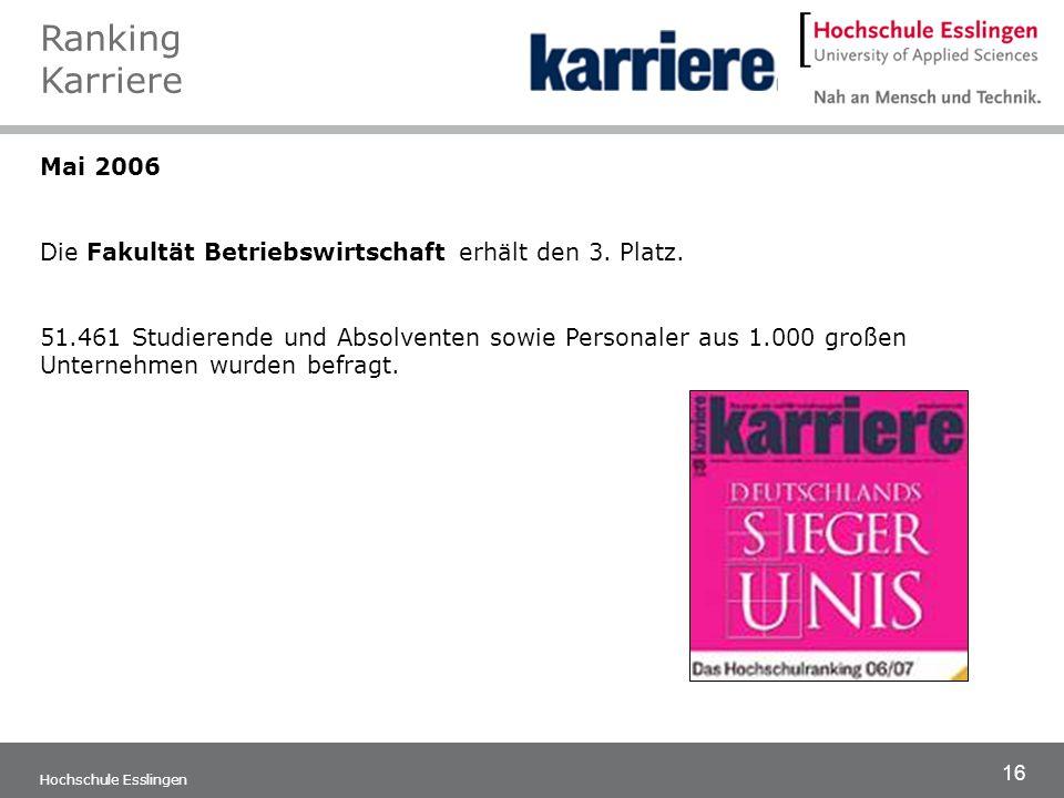 16 Hochschule Esslingen Mai 2006 Die Fakultät Betriebswirtschaft erhält den 3. Platz. 51.461 Studierende und Absolventen sowie Personaler aus 1.000 gr