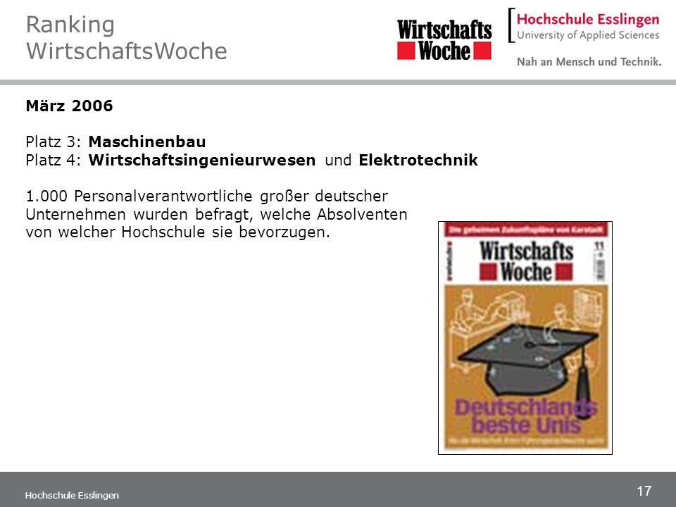 17 Hochschule Esslingen März 2006 Platz 3: Maschinenbau Platz 4: Wirtschaftsingenieurwesen und Elektrotechnik 1.000 Personalverantwortliche großer deu