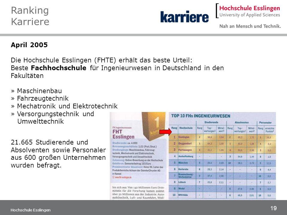 19 Hochschule Esslingen April 2005 Die Hochschule Esslingen (FHTE) erhält das beste Urteil: Beste Fachhochschule für Ingenieurwesen in Deutschland in