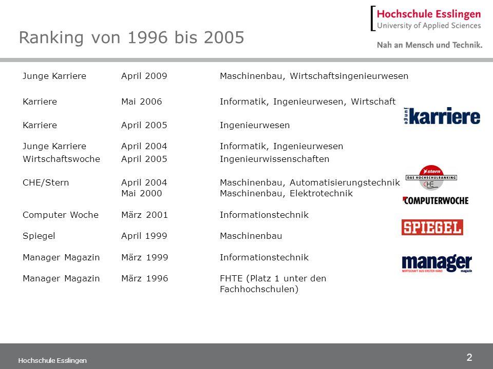 13 Hochschule Esslingen Mai 2007/2008 Maschinenbau/Fahrzeugtechnik, Elektrotechnik (Mechatronik) und Informationstechnik, Chemieingenieurwesen liegen im Spitzenfeld.