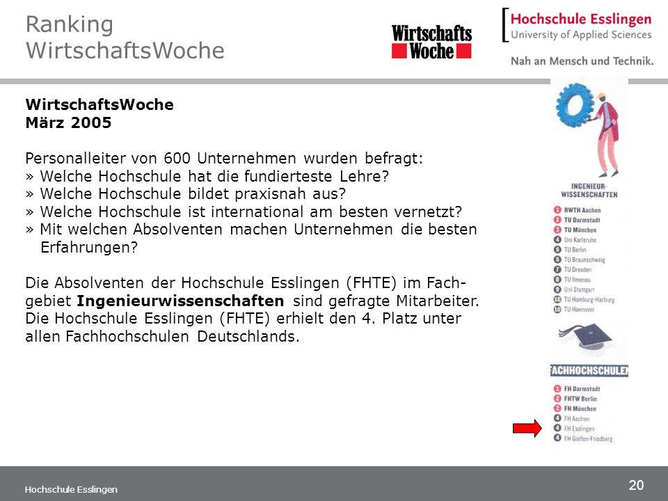 20 Hochschule Esslingen WirtschaftsWoche März 2005 Personalleiter von 600 Unternehmen wurden befragt: » Welche Hochschule hat die fundierteste Lehre?