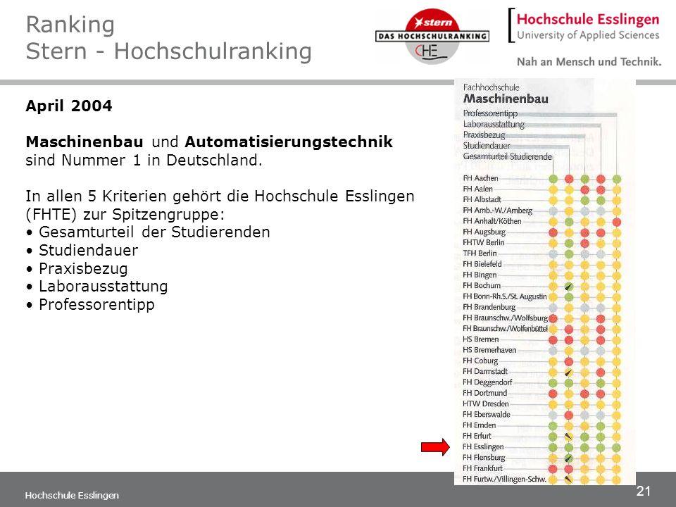 21 Hochschule Esslingen April 2004 Maschinenbau und Automatisierungstechnik sind Nummer 1 in Deutschland. In allen 5 Kriterien gehört die Hochschule E