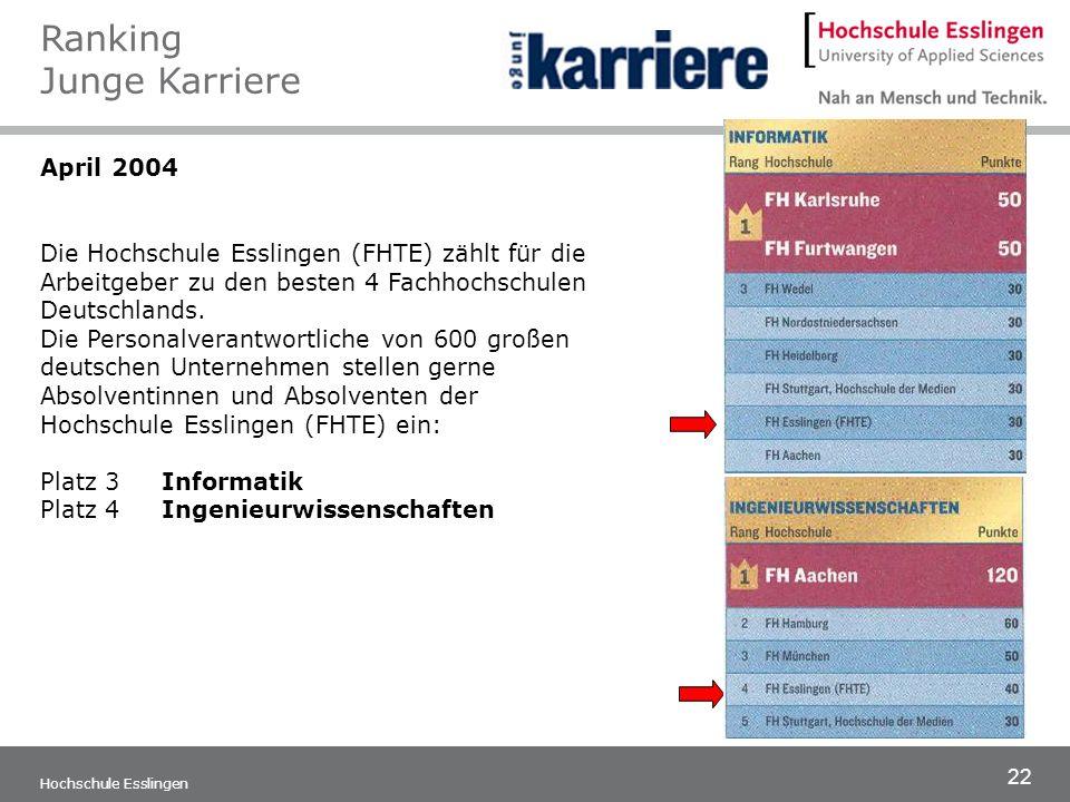 22 Hochschule Esslingen April 2004 Die Hochschule Esslingen (FHTE) zählt für die Arbeitgeber zu den besten 4 Fachhochschulen Deutschlands. Die Persona
