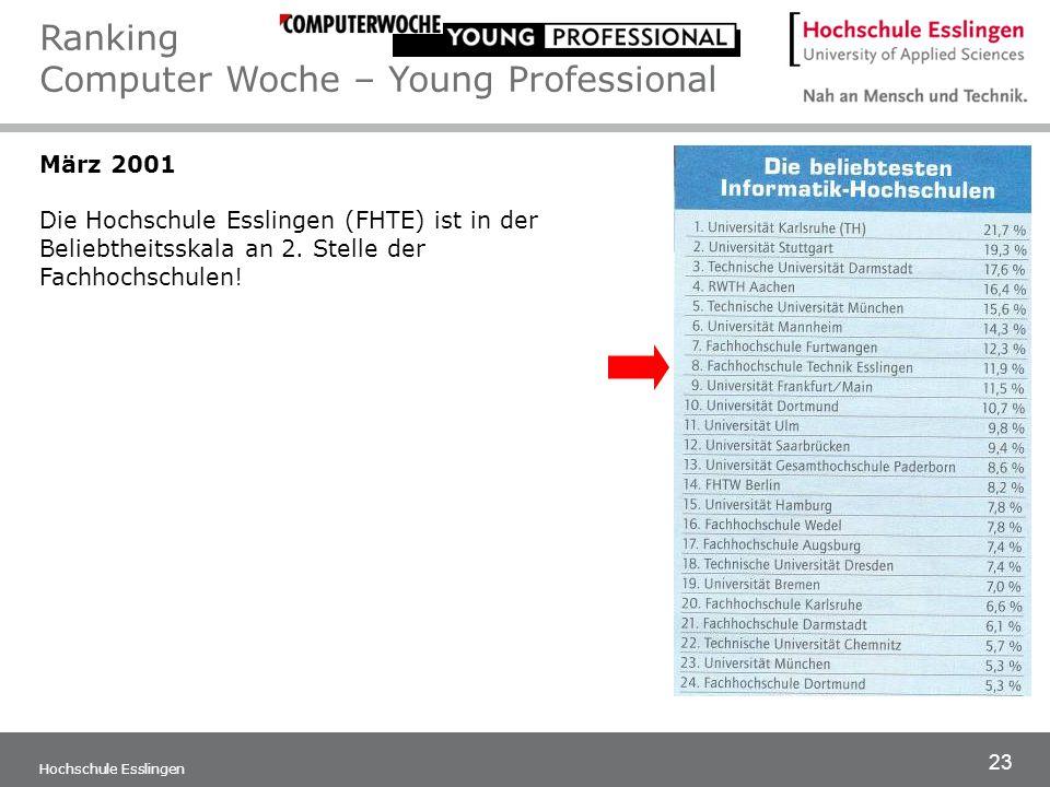 23 Hochschule Esslingen März 2001 Die Hochschule Esslingen (FHTE) ist in der Beliebtheitsskala an 2. Stelle der Fachhochschulen! Ranking Computer Woch