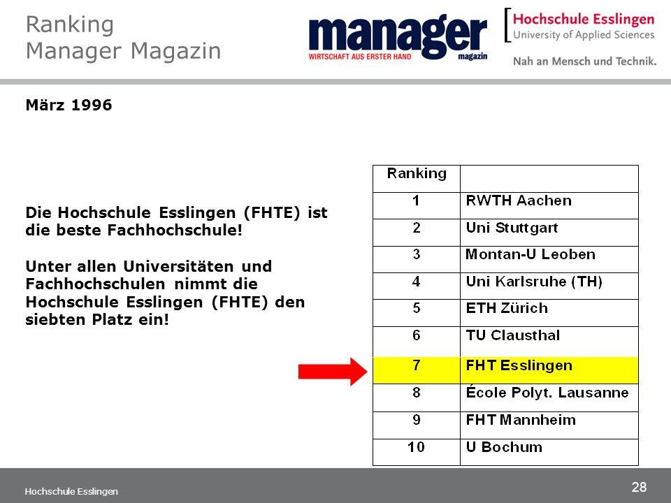 28 Hochschule Esslingen März 1996 Die Hochschule Esslingen (FHTE) ist die beste Fachhochschule! Unter allen Universitäten und Fachhochschulen nimmt di