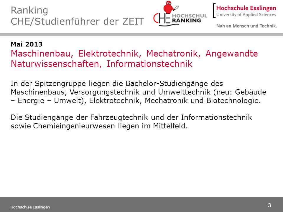 14 Hochschule Esslingen März 2007 und 2008 Platz 2 und 4: Elektrotechnik Platz 5: Maschinenbau 1.000 Personalverantwortliche großer deutscher Unternehmen wurden befragt, welche Absolventen von welcher Hochschule sie bevorzugen.