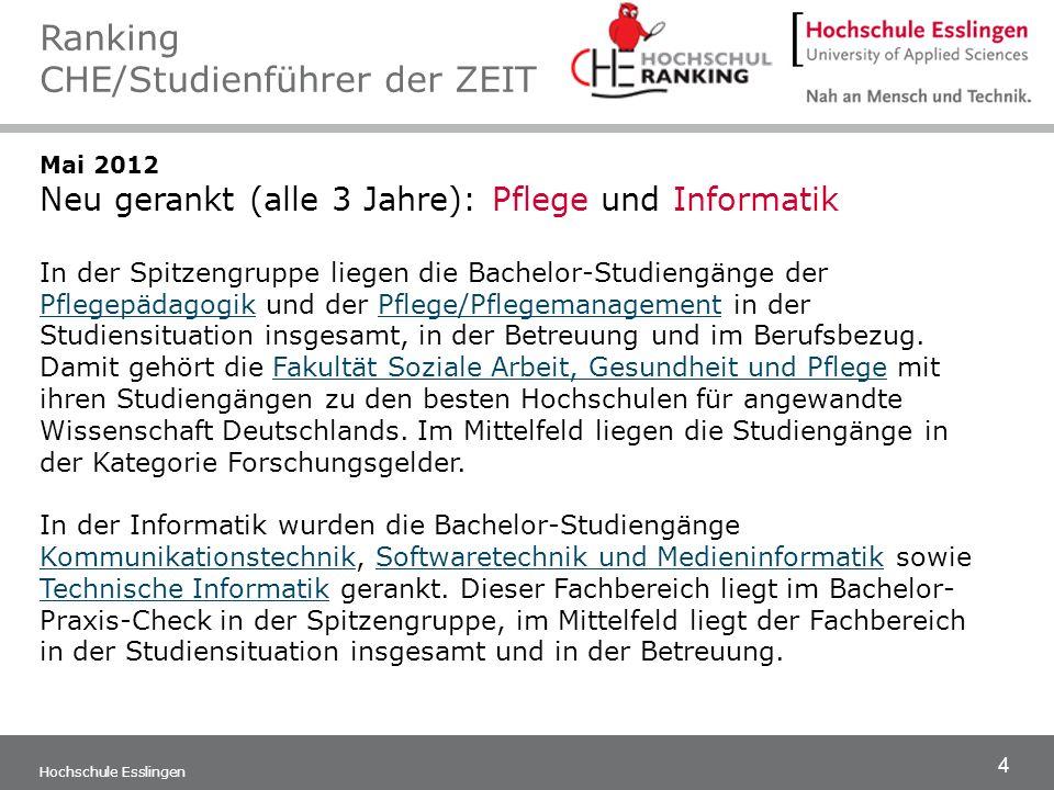 5 Hochschule Esslingen Mai 2011/2012 Neu gerankt (alle 3 Jahre): BWL, Rechts-, Wirtschafts- und Sozialwissenschaften sowie Medienwissenschaften, Kommunikationswissenschaften und Soziale Arbeit Ranking CHE/Studienführer der ZEIT