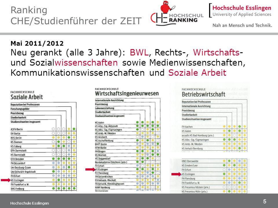 5 Hochschule Esslingen Mai 2011/2012 Neu gerankt (alle 3 Jahre): BWL, Rechts-, Wirtschafts- und Sozialwissenschaften sowie Medienwissenschaften, Kommu