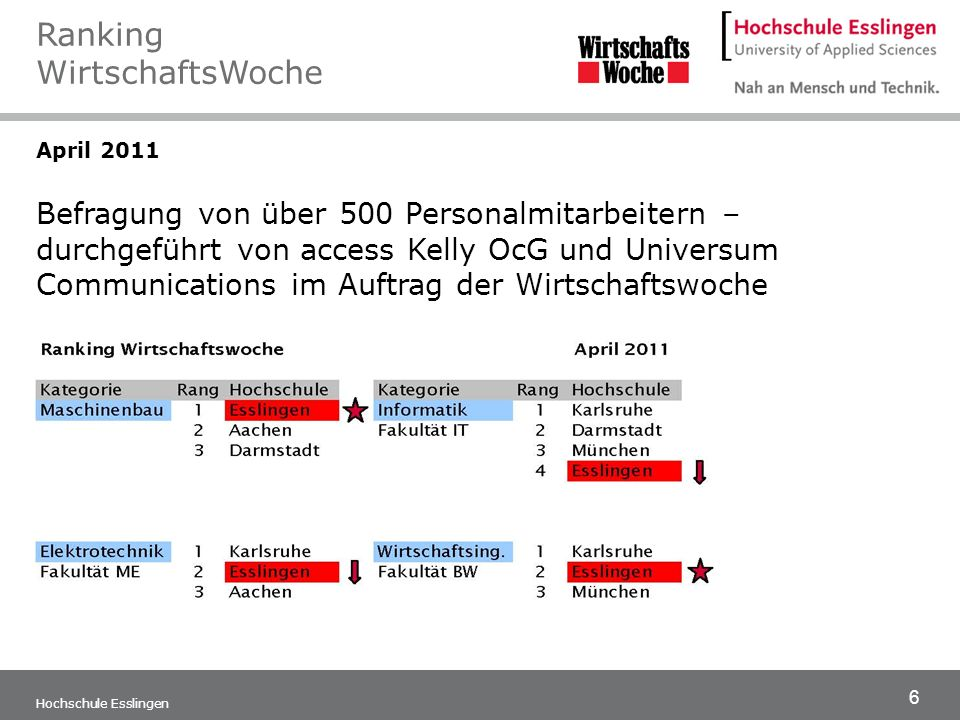17 Hochschule Esslingen März 2006 Platz 3: Maschinenbau Platz 4: Wirtschaftsingenieurwesen und Elektrotechnik 1.000 Personalverantwortliche großer deutscher Unternehmen wurden befragt, welche Absolventen von welcher Hochschule sie bevorzugen.