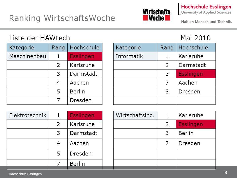 8 Hochschule Esslingen Ranking WirtschaftsWoche Liste der HAWtech Mai 2010 KategorieRangHochschuleKategorieRangHochschule Maschinenbau 1 EsslingenInfo