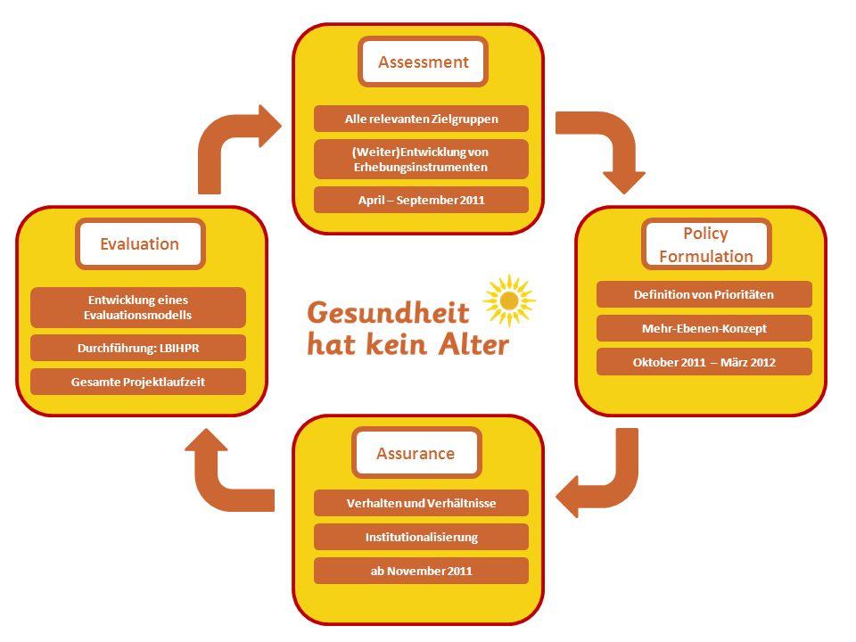 Assessment Policy Formulation Assurance Evaluation Alle relevanten Zielgruppen April – September 2011 (Weiter)Entwicklung von Erhebungsinstrumenten De