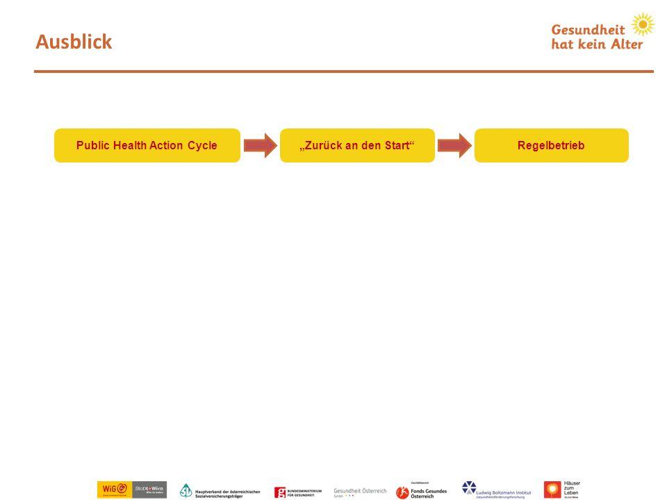 Ausblick Public Health Action CycleZurück an den StartRegelbetrieb