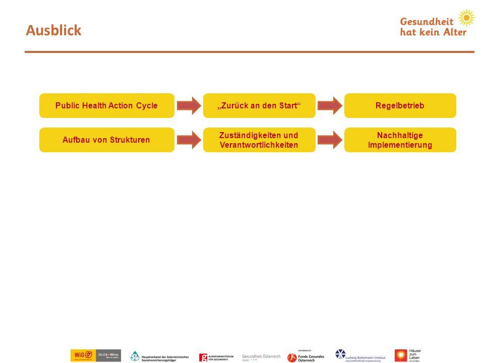 Ausblick Aufbau von Strukturen Zuständigkeiten und Verantwortlichkeiten Nachhaltige Implementierung Public Health Action CycleZurück an den StartRegel