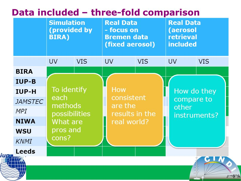 Data included – three-fold comparison Simulation (provided by BIRA) Real Data - focus on Bremen data (fixed aerosol) Real Data (aerosol retrieval included UVVISUVVISUVVIS BIRA IUP-B IUP-H JAMSTEC MPI NIWA WSU KNMI Leeds To identify each methods possibilities What are pros and cons.