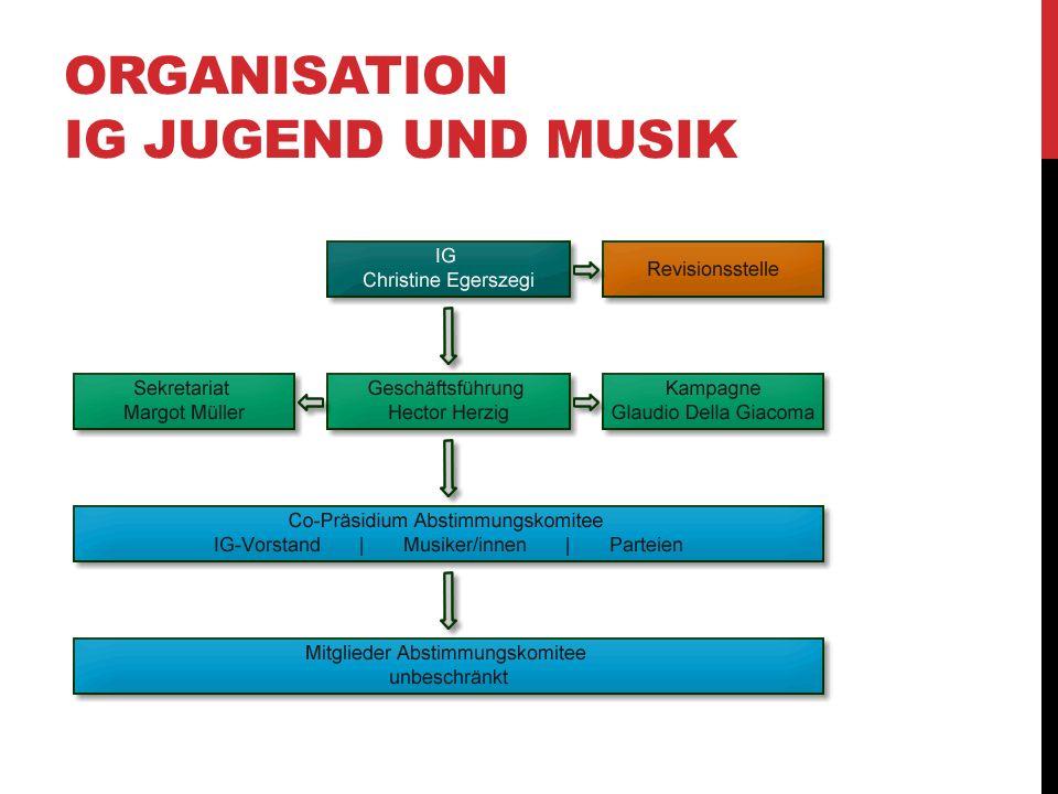 ORGANISATION IG JUGEND UND MUSIK