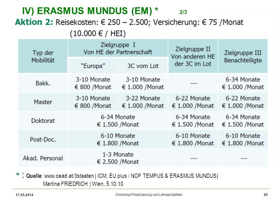 Workshop Finanzierung von Lehreprojekten IV) ERASMUS MUNDUS (EM) * 2/3 * : Quelle : www.oead.at/3staaten | ICM, EU plus / NCP TEMPUS & ERASMUS MUNDUS| Martina FRIEDRICH | Wien, 5.10.10 17.05.2014 20