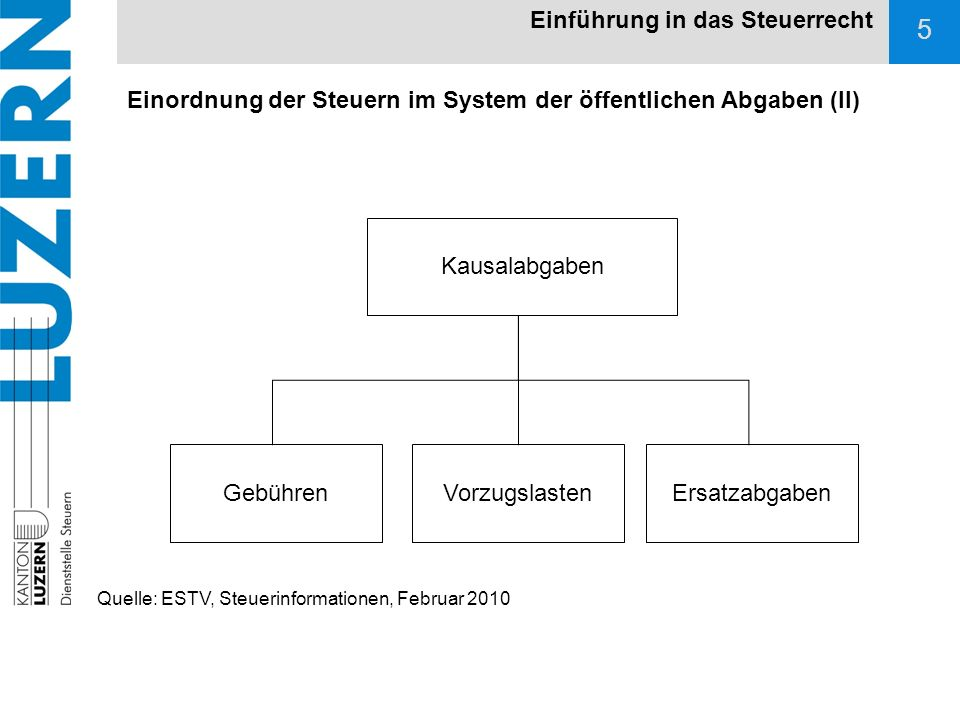 6 Einordnung der Steuern im System der öffentlichen Abgaben (III) Einführung in das Steuerrecht Steuern FiskalsteuerLenkungssteuer Allgemeine SteuerZwecksteuer Quelle: ESTV, Steuerinformationen, Februar 2010