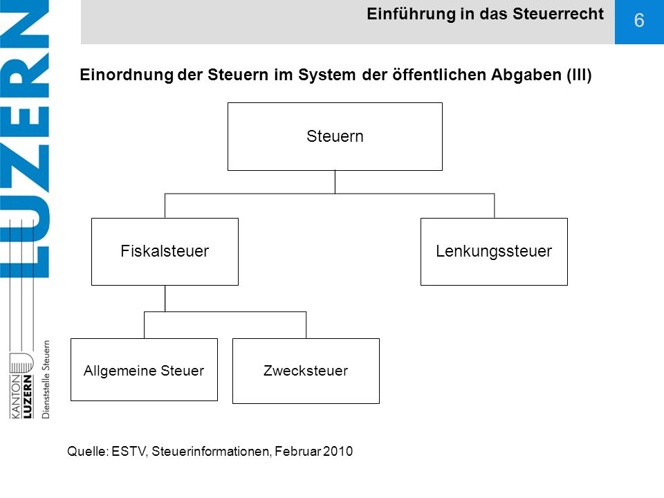 7 Einführung in das Steuerrecht Bundesverfassung (BV; SR 101) Art.