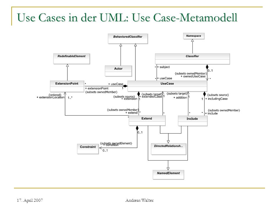 17. April 2007 Andreas Walter Use Cases in der UML: Use Case-Diagramme und Modelle